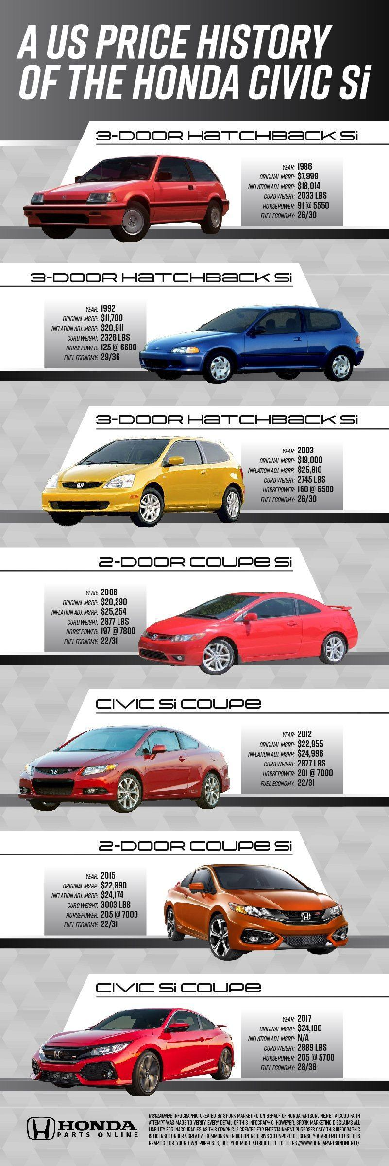 Price history of the Honda Civic Si infographic