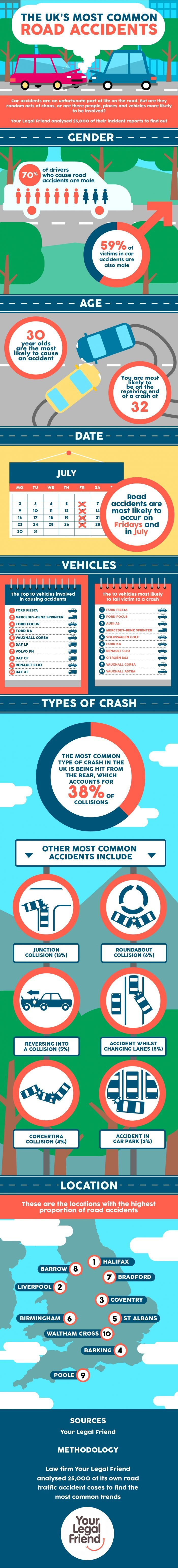 Most Common Road Accidents In The UK Your Legal Friend