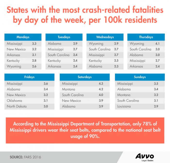 states crash