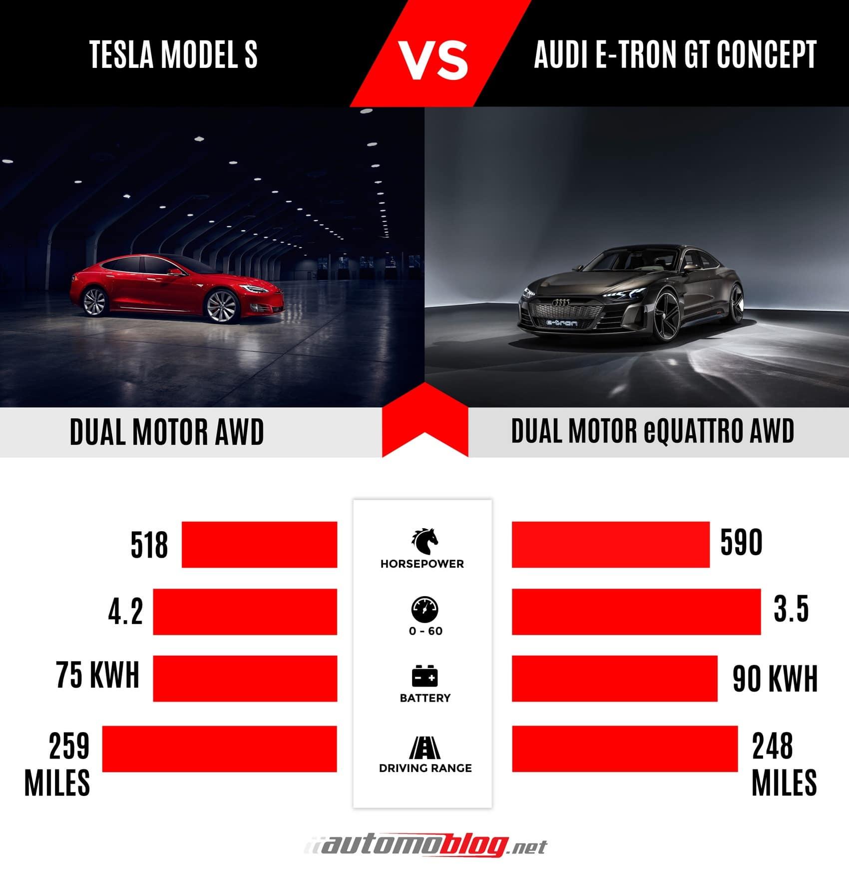 Tesla Model S Versus Audi e tron GT Concept 1