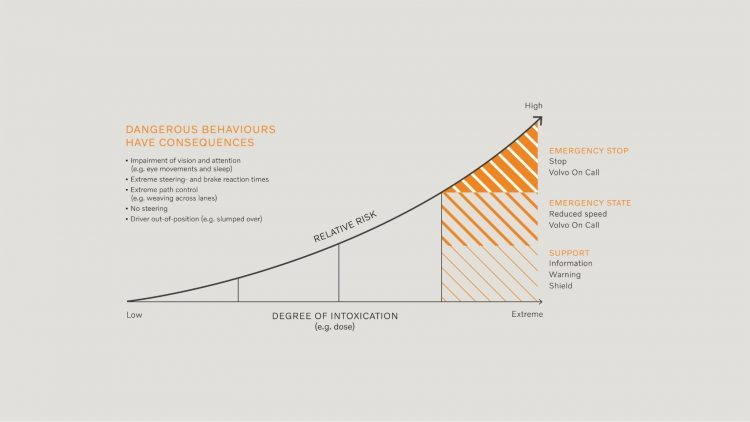 250214 Graph Dangerous behaviours have consequences