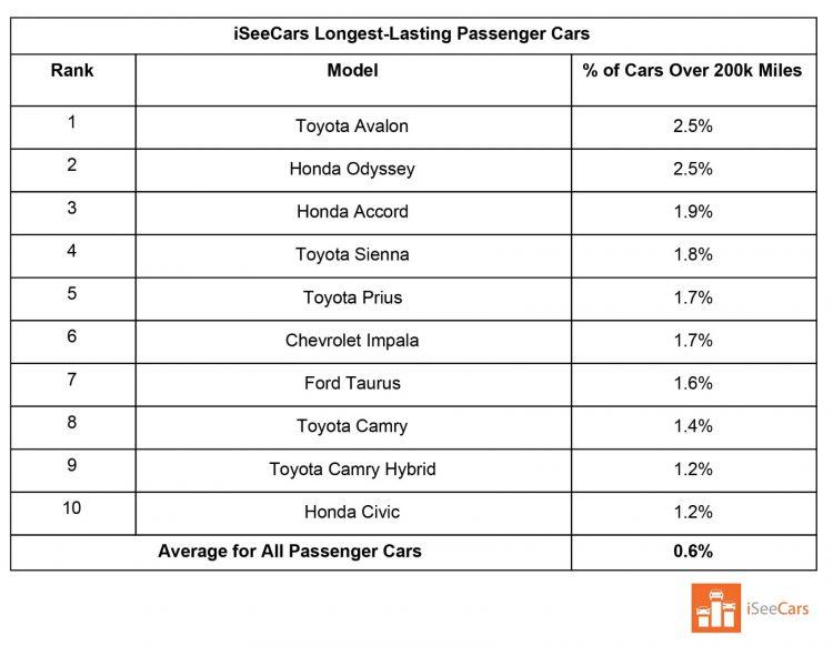 Longest Lasting Passenger Cars 1