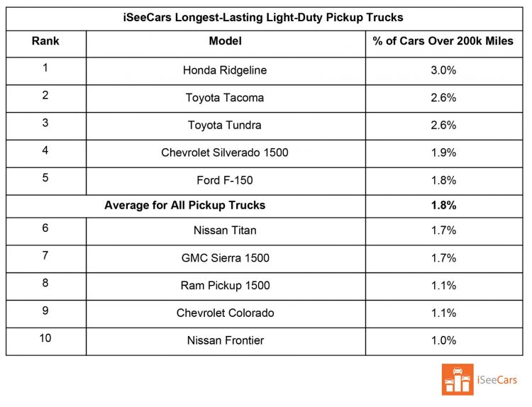 Longest-Lasting Vehicles: New Data Reveals 14 of Them 17