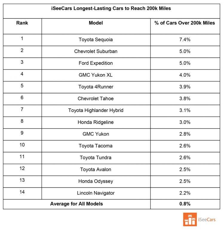 Longest-Lasting Vehicles: New Data Reveals 14 of Them 16