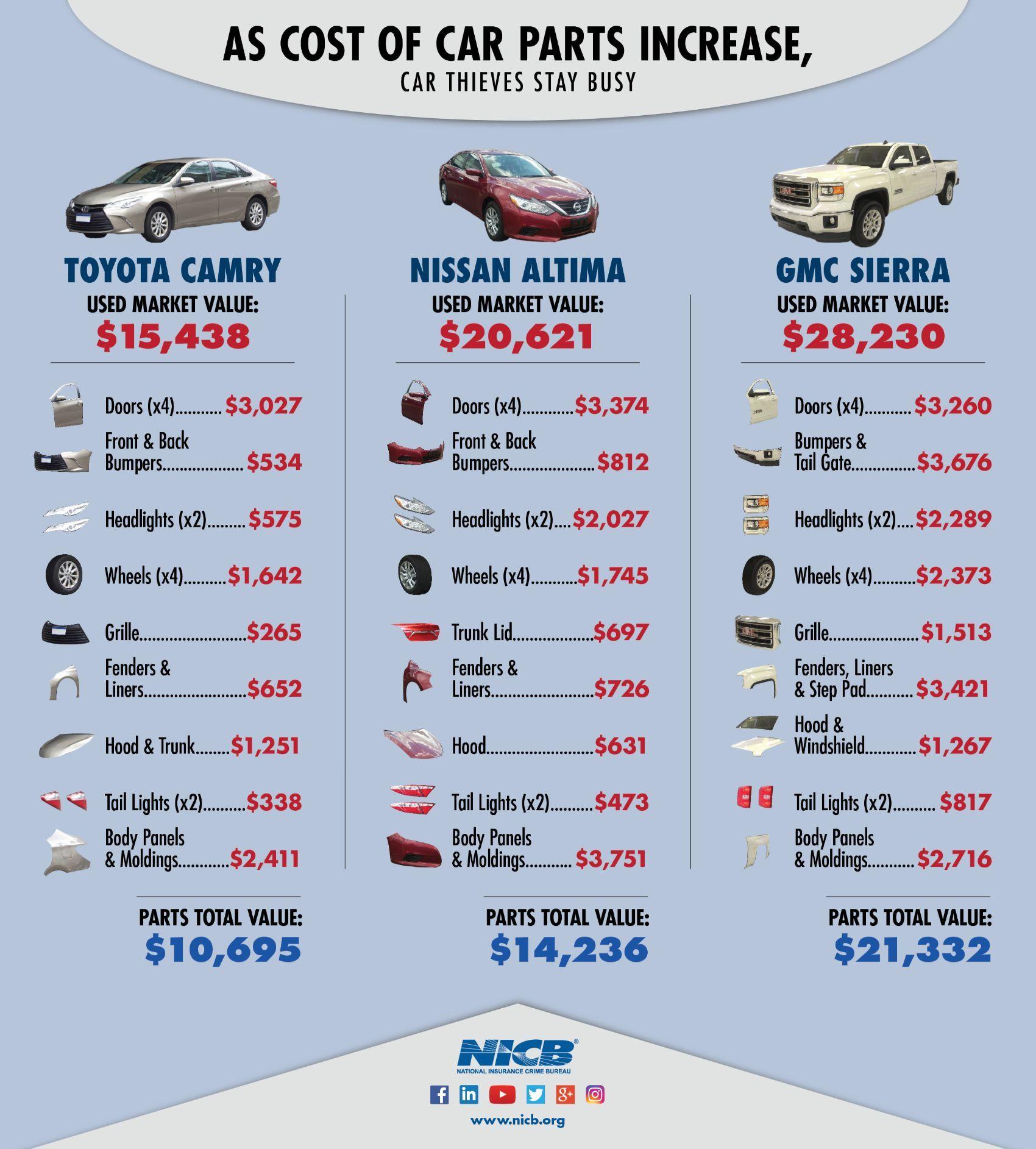 NICB infographic