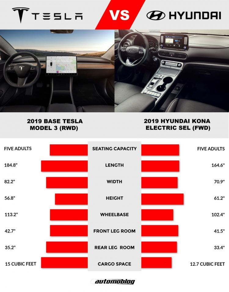 Tesla Model 3 Versus Hyundai Kona Electric