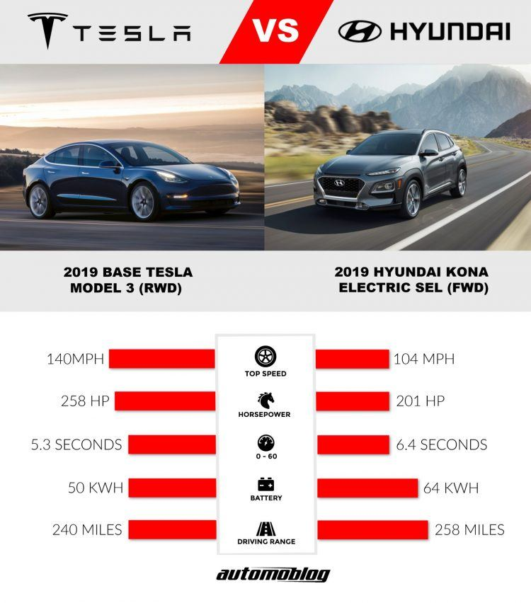 Tesla Model 3 vs. Hyundai Kona Electric Performance Specs