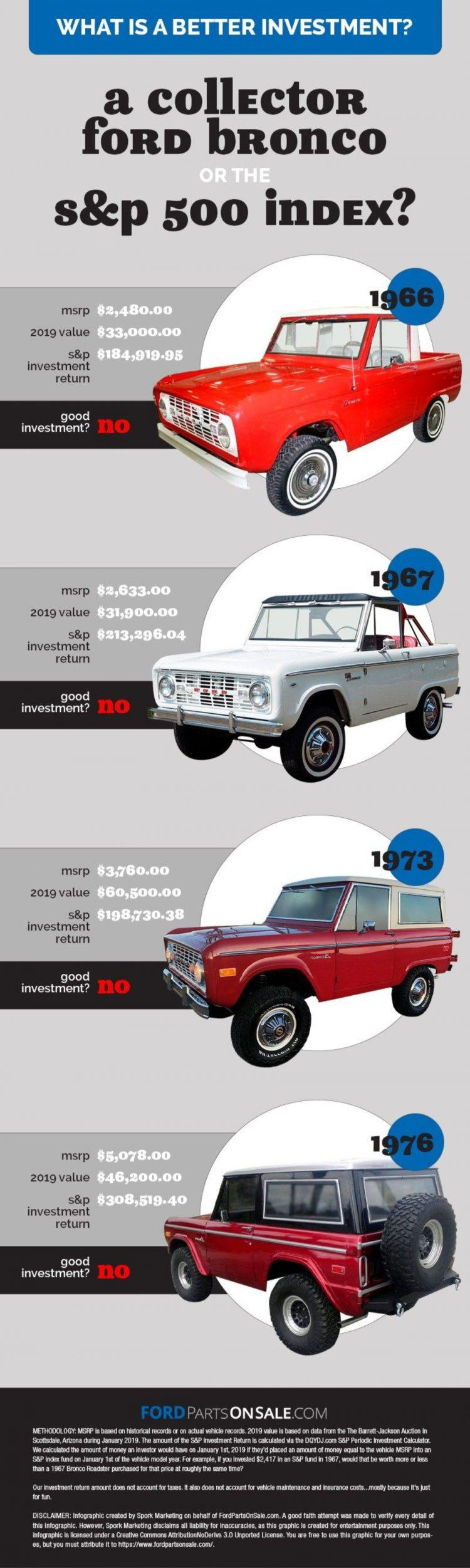 Classic Ford Bronco Versus S&P: Can This 4x4 Out Climb The Markets? 3