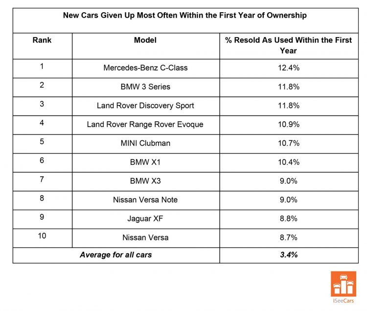 New Cars Buyers Give Up