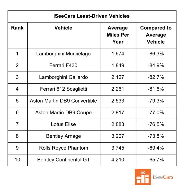 ISC Least Driven Auto 1