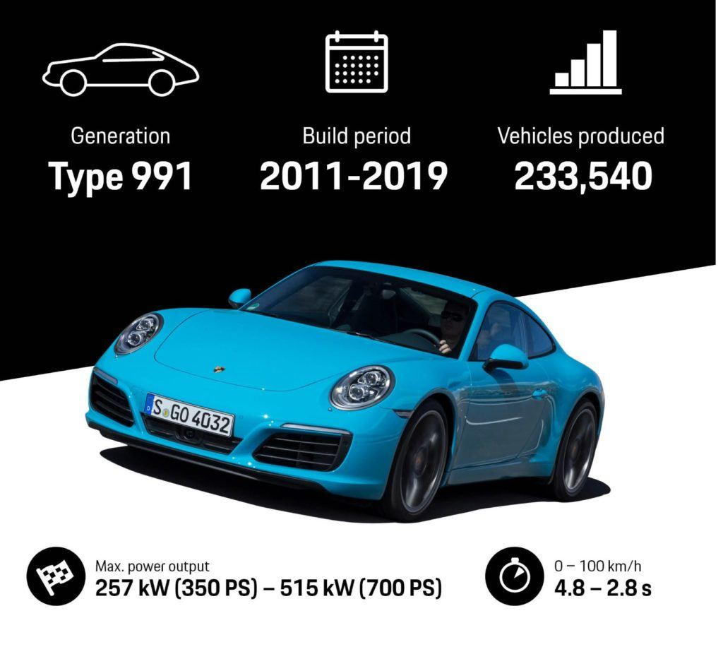 Porsche 911, type 991 graphic.