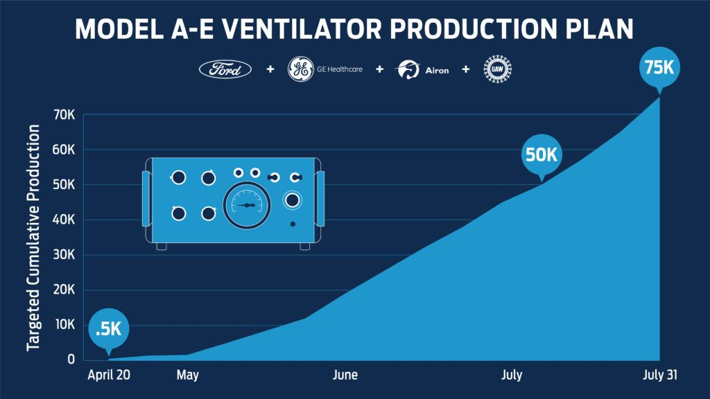 Ventilator Production Chart