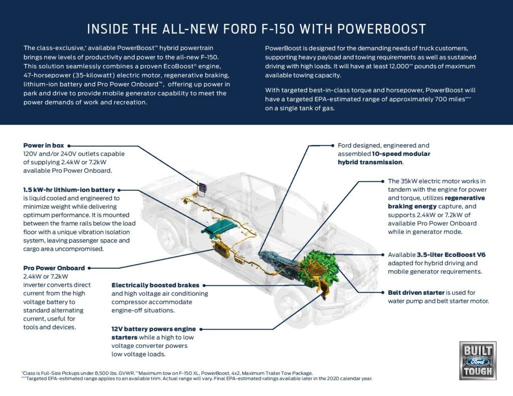 2021 Ford F-150 3.5-liter PowerBoost graphic.
