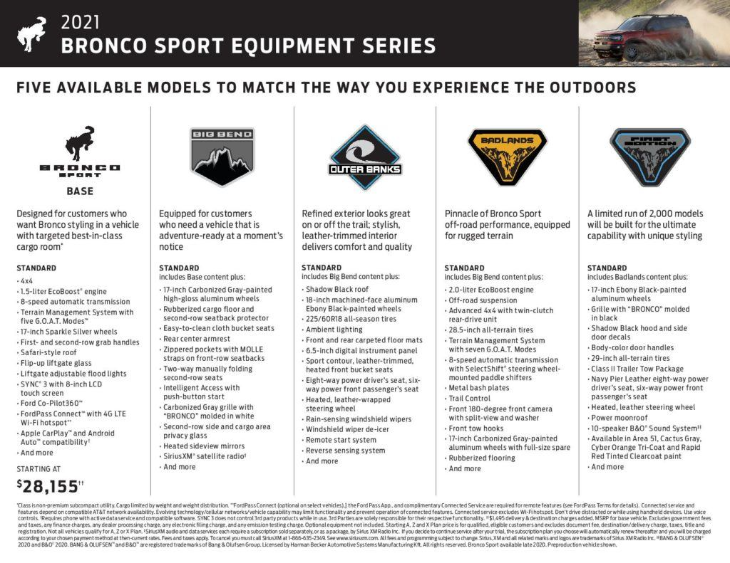2021 Ford Bronco Sport trim levels chart.