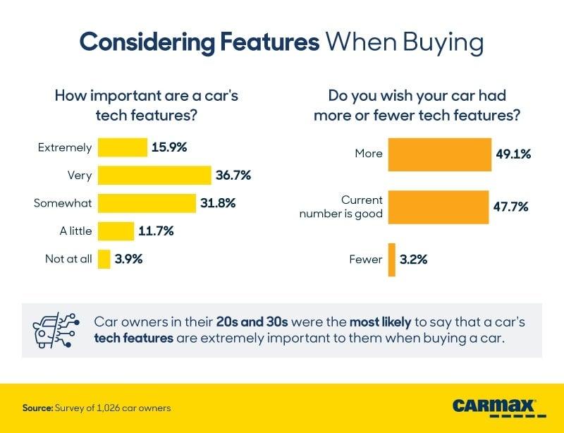 CarMax Study 3